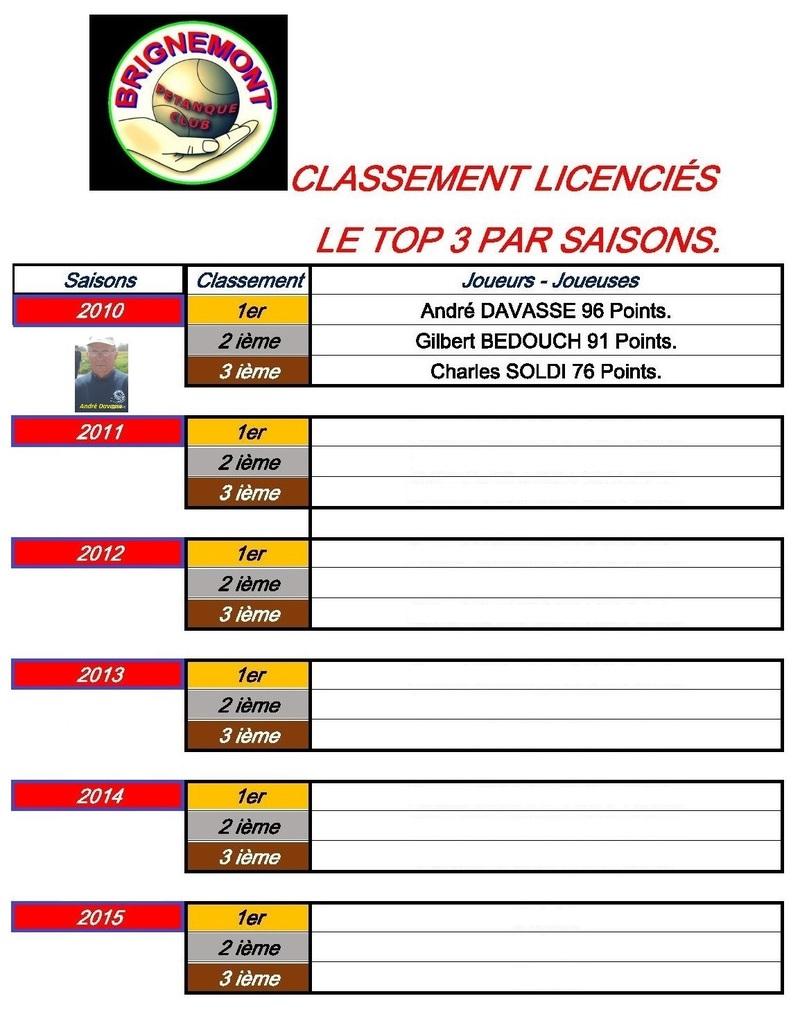 Classement des licenciés 2011