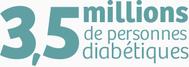 3,5 millions de personnes diabétiques