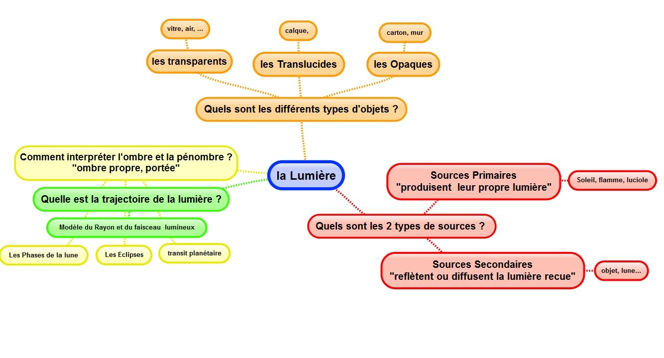 Optique4eme - Sciences Physiques Collège Activités Cours TP