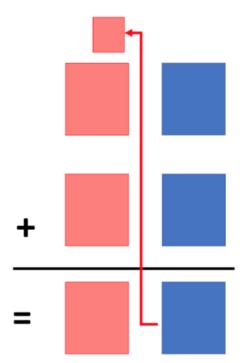 Idée pour différencier sur la technique de l'addition posée