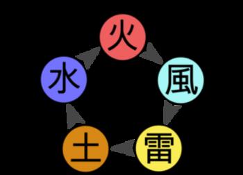 Les affinités de chakra
