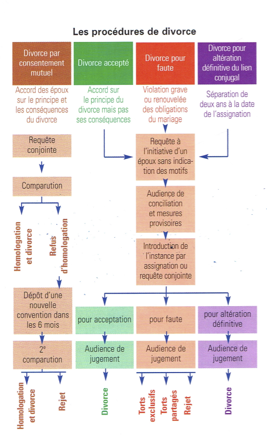 le divorce par consentement mutuel dissertation