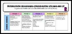 Progression Grammaire CP d'après F.Picot