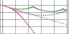 Simulation du test du piqué avec différents réglages