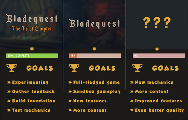 Sortie  : Bladequest: The First Chapter [GOLD]