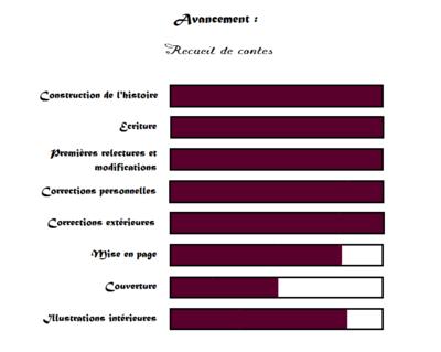 Progression recueil de contes 23/04/2015.
