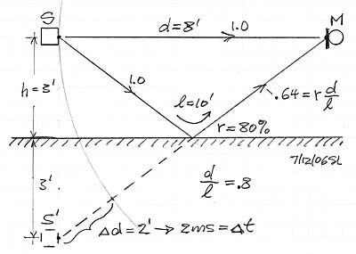 correction de la distorsion de phase par convolution IERHETEILk_6N2YyalIaKKEqko8@400x285