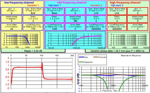 """Filtre """"quasi-optimal"""" : modèles et variantes"""