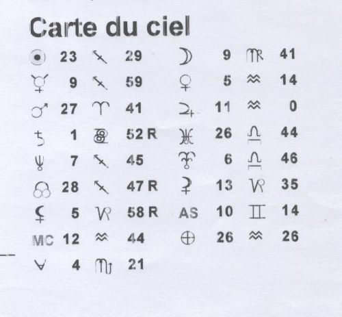 Berühmt THEME ASTRAL : PLANETES ET SIGNES - Astrologie Pour Tous CX35