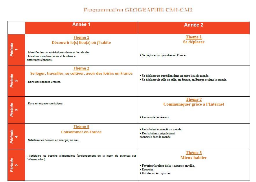 Evaluations Fichiers Hist Geo Panoramas Nathan Cm1 Et Cm2 Chez Val 10