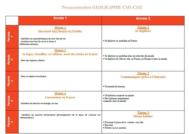 Répartitions CM1 CM2 en histoire géographie et sciences