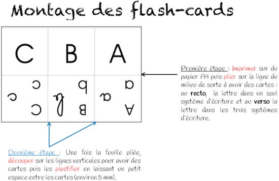 Flash cards des lettres