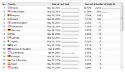 Statistiques du mois de Mai 2014