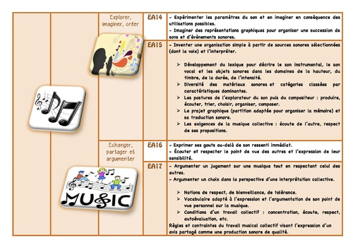 Cycle 3 : nvx programmes enseignements artistiques