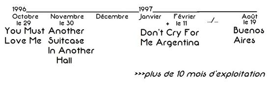 1996 singles