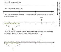 Fractions et demi-droite graduée
