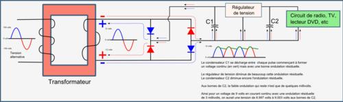 Redressement de la tension alternative avec des diodes