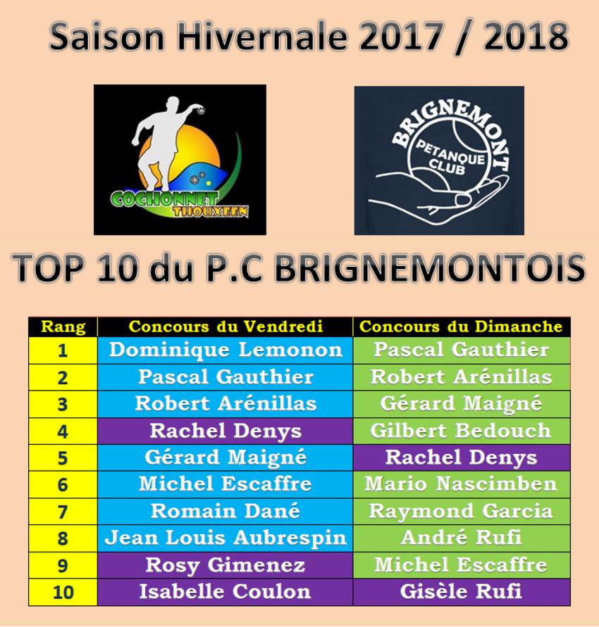 Top 10 Brignemontois aux concours du Vendredi et du Dimanche 2017 / 2018