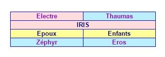 Iris messagère de Junon équivalente à Mercure