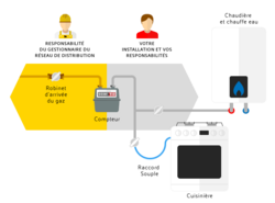 exemple d'installation et de schéma