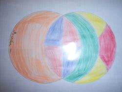 D'autres productions de mes élèves de CE1 ART ET COMPAS