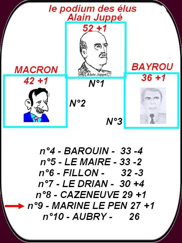 Marine Le Pen est dans le Top 10 des politicars français.
