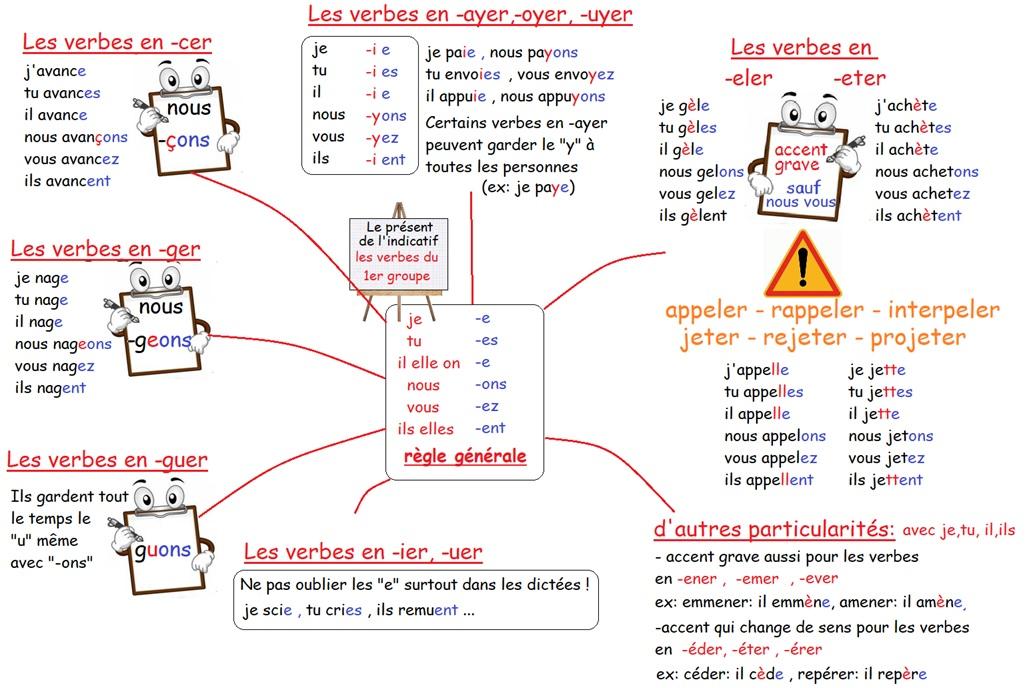 2 Le Present De L Indicatif Jeux Reve D Apprendre Au Cycle 3
