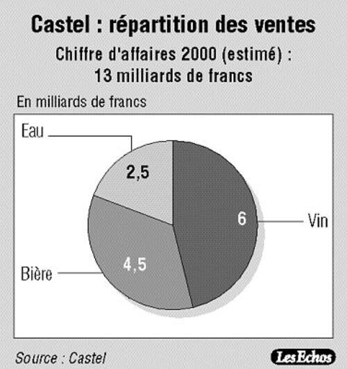 Le grand almanach de la France : Famille de France : CASTEL