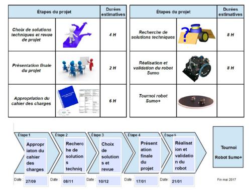 Article 2.4 : Planning prévisionnel du projet.