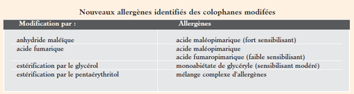 Allergie à la Colophane