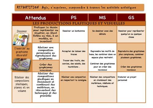 Répartition PS/MS/GS  Activités Artistiques