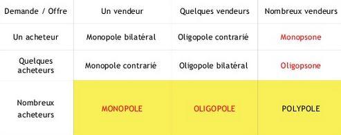 dissertation monopole oligopole