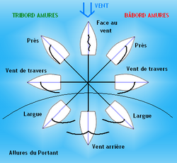 Vocabulaire de voile