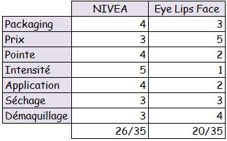Eyeliner feutre | NIVEA vs ELF