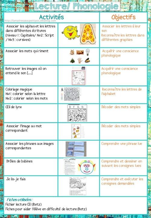 Listing des activités du plan de travail