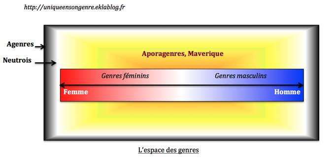 Comment expliquer les aporagenres et xénogenres de manière simple?
