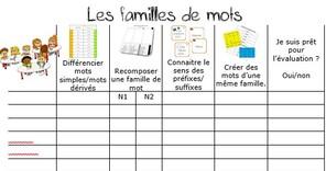 Ateliers pour les familles de mots