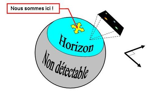 Horizon cosmologique3