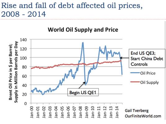production mondiale et prix du pétrole