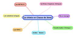 0-Sommaire des activités en Chimie
