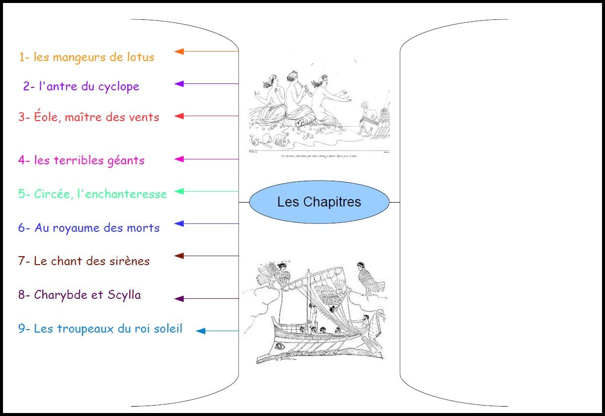 image carte chapitres Odyssée