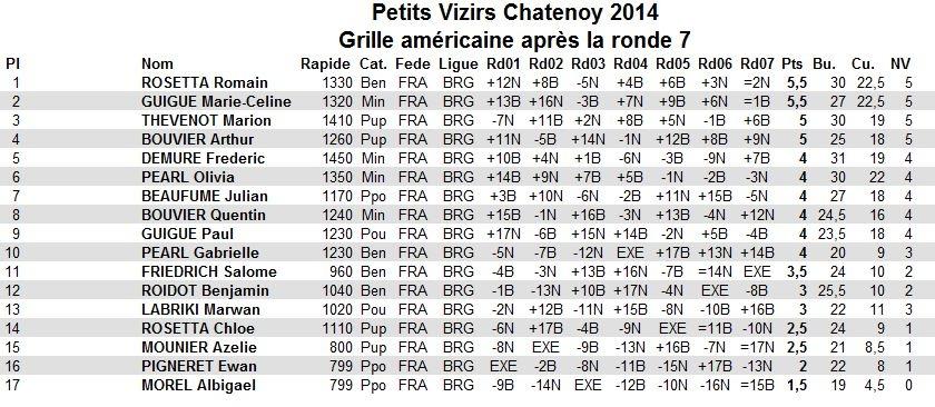 Petits Vizirs Chatenoy 2014 GA après 7 rondes