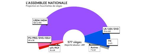 "LEGISLATIVES, UN RAZ DE MAREE  POUR LA ""REM"" ?"