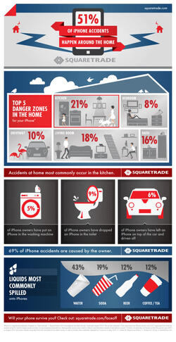 Infographie sur les accidents