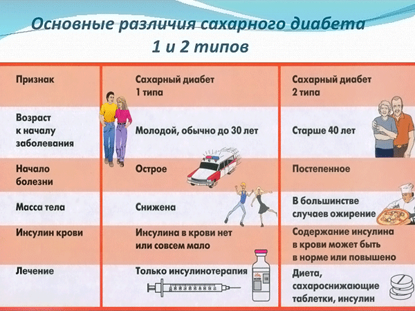 Симптомы при сахарном диабете второго типа