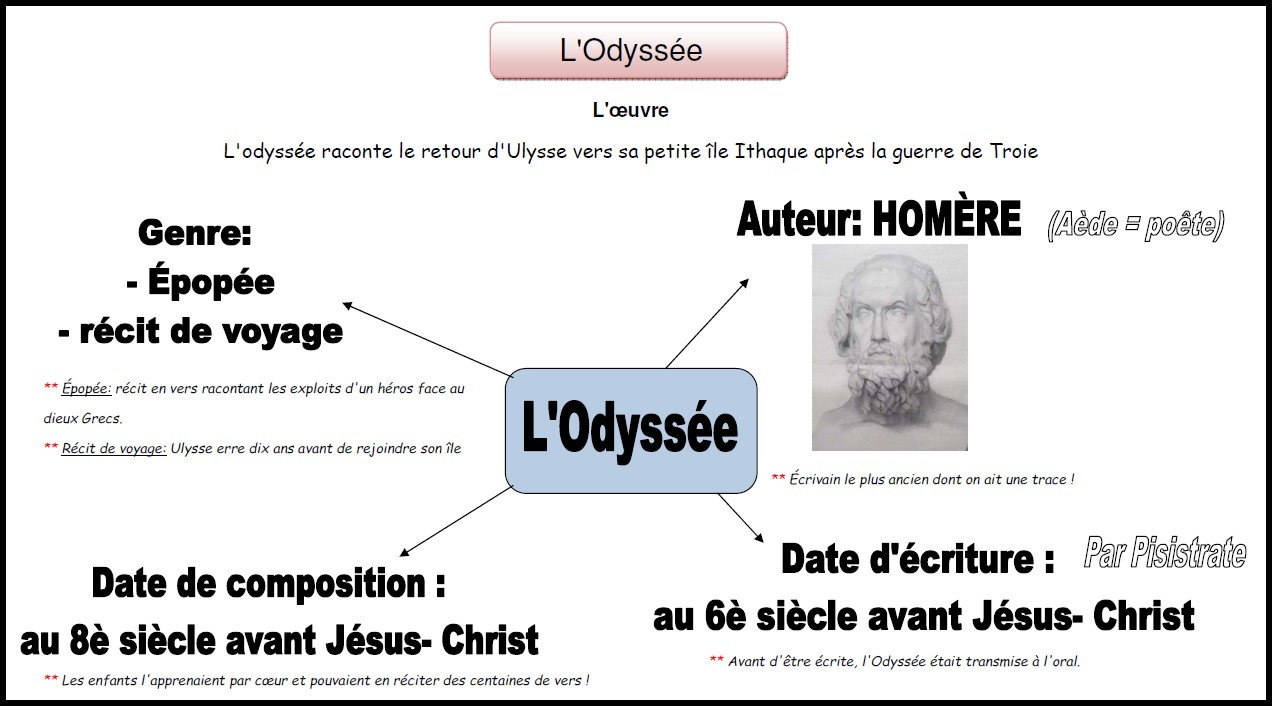 image carte mentale Odyssée