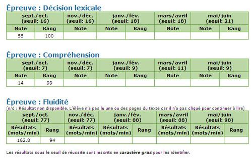 INDISSE : indicateurs dynamiques des savoirs essentiels en lecture