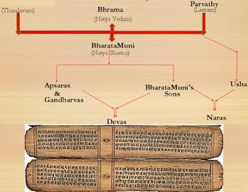 Bharata