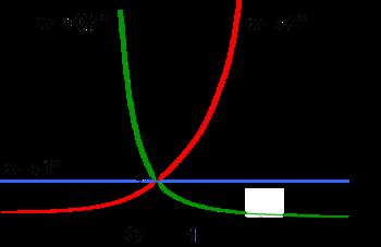 tableau de variations et courbes
