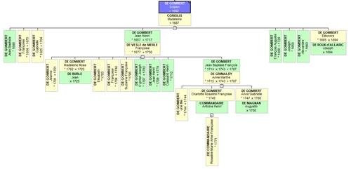 Généalogie de la famille De GOMBERT